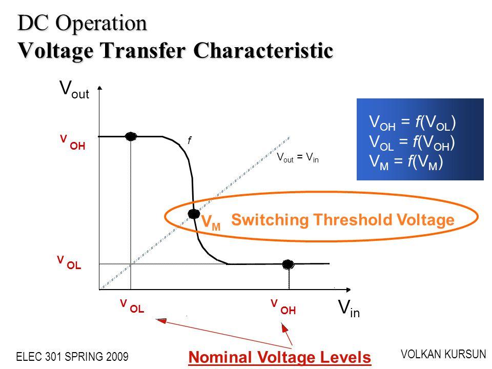 ELEC 301 SPRING 2009 VOLKAN KURSUN DC Operation Voltage Transfer Characteristic V in V out V OH V OL VMVM V OH V OL f V out = V in Switching Threshold