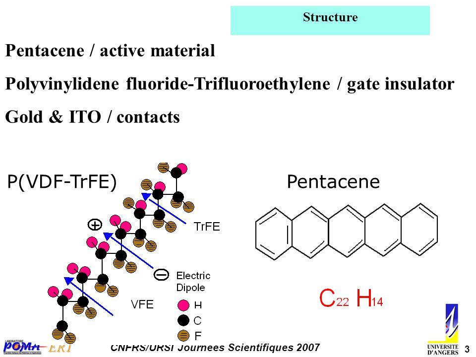 4 ERT CNFRS/URSI Journées Scientifiques 2007 Experimental Details ITO coated glass slides as substrates P(VDF-TrFE) spin coated Pentacene evaporated Gold source & drain electrodes Channel length 120µm Channel width 0.5mm