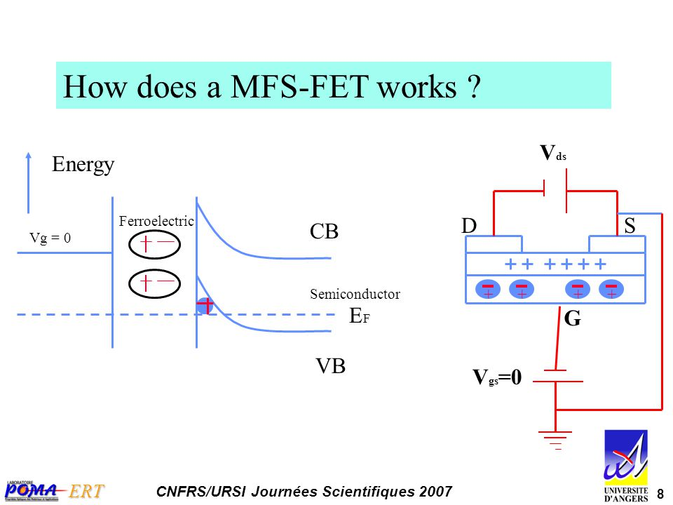 9 ERT CNFRS/URSI Journées Scientifiques 2007 Comparison of drain currents at Vg = 0, before and after writing with –50 V ON OFF