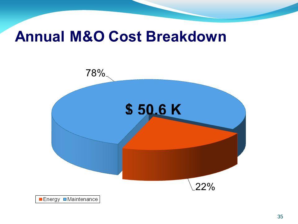 35 Annual M&O Cost Breakdown 35