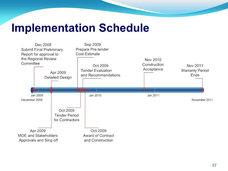 57 Implementation Schedule