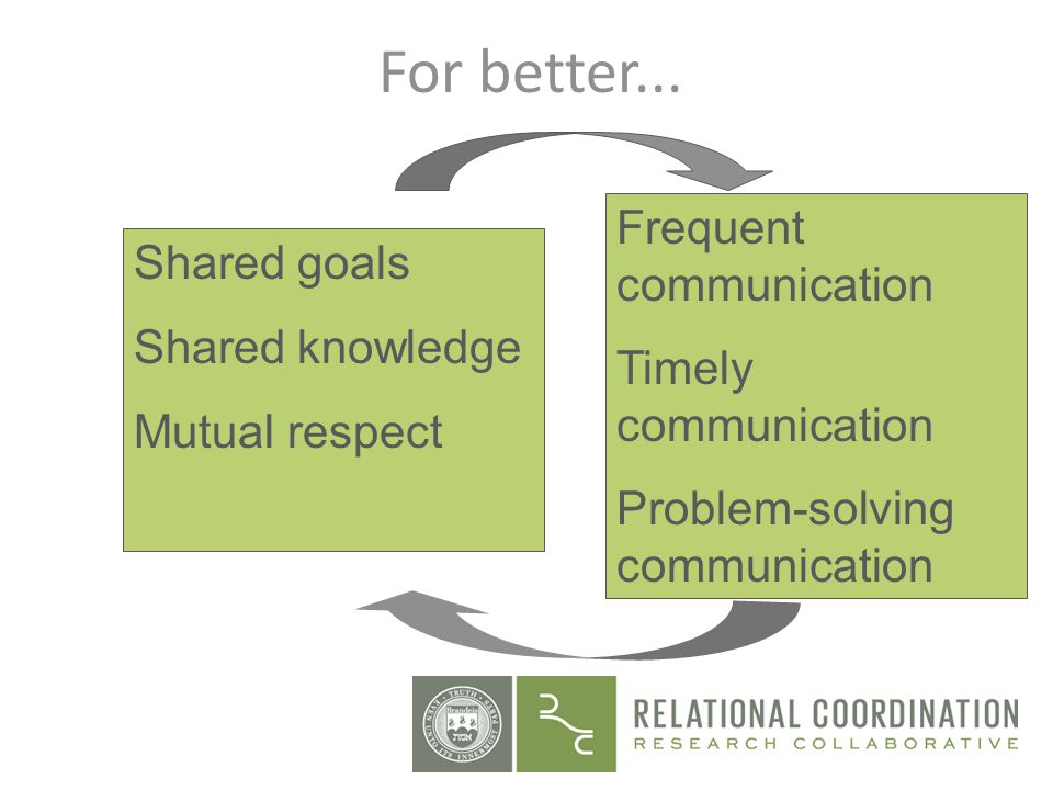 For better... Shared goals Shared knowledge Mutual respect Frequent communication Timely communication Problem-solving communication