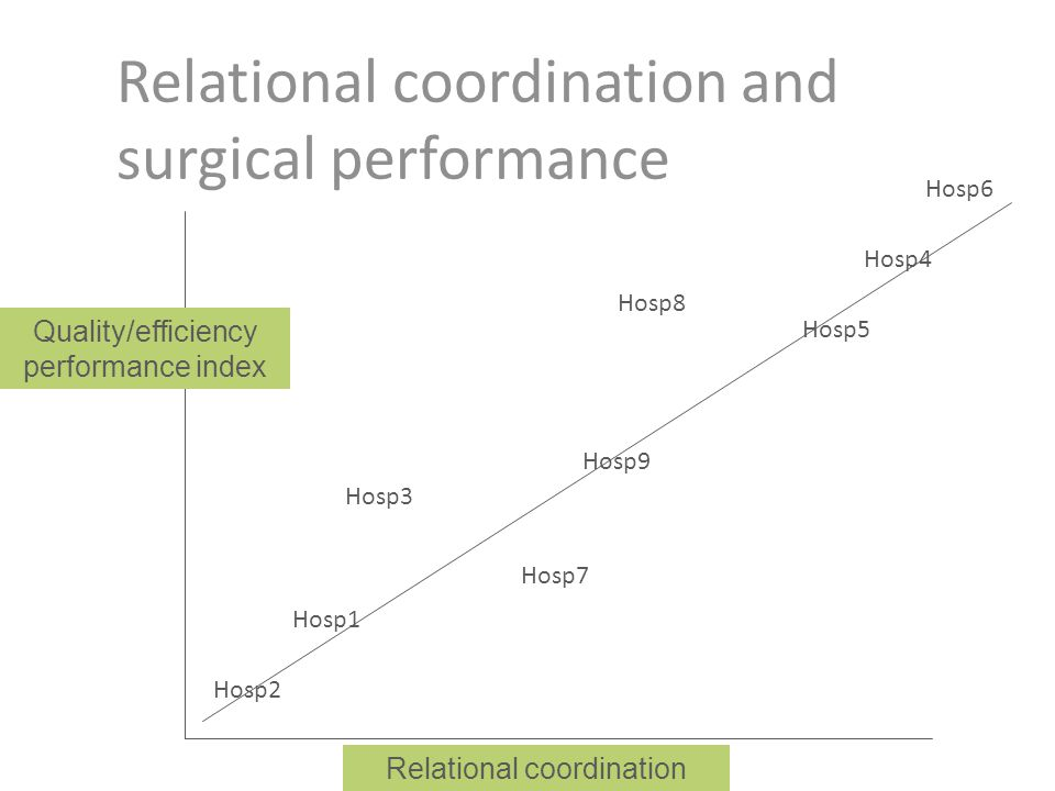 Relational coordination and surgical performance Relational coordination Quality/efficiency performance index Hosp2 Hosp1 Hosp7 Hosp3 Hosp9 Hosp5 Hosp