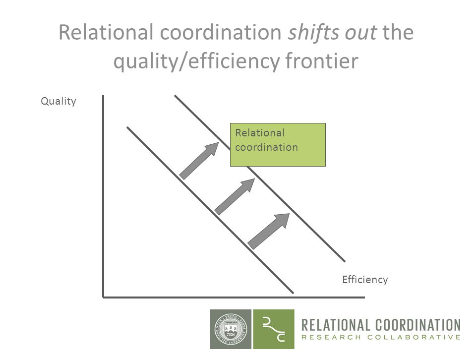 Relational coordination shifts out the quality/efficiency frontier Quality Efficiency Relational coordination