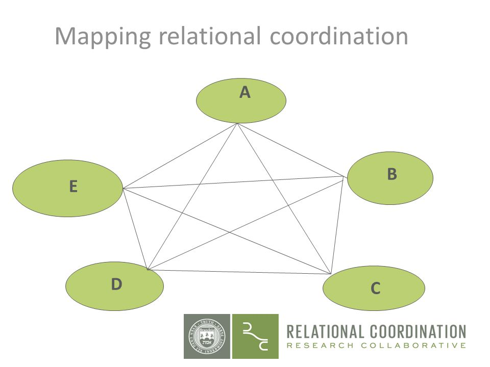 A B E D C Mapping relational coordination