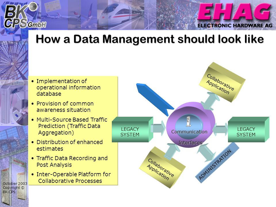 October 2003 Copyright © BK-CPS How a Data Management should look like Collaborative Application Implementation of operational information database Provision of common awareness situation Multi-Source Based Traffic Prediction (Traffic Data Aggregation) Distribution of enhanced estimates Traffic Data Recording and Post Analysis Inter-Operable Platform for Collaborative Processes ADMINISTRATION LEGACY SYSTEM LEGACY SYSTEM Communication Interfaces Collaborative Application