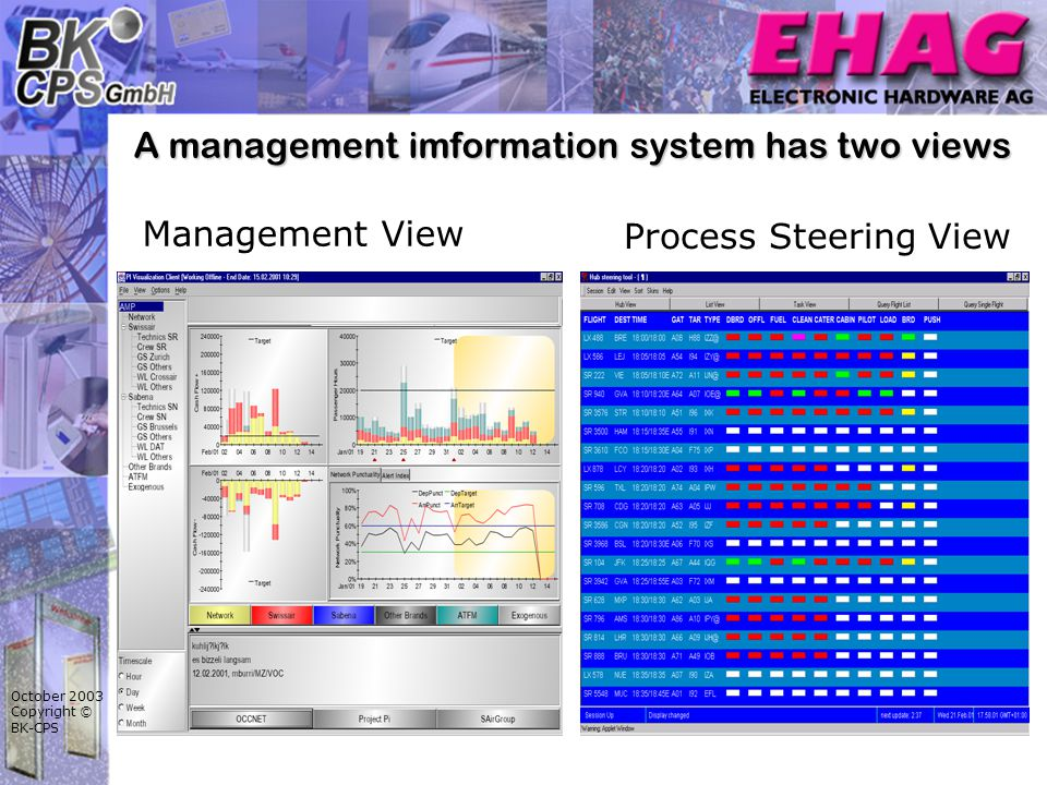 October 2003 Copyright © BK-CPS A management imformation system has two views Management View Process Steering View