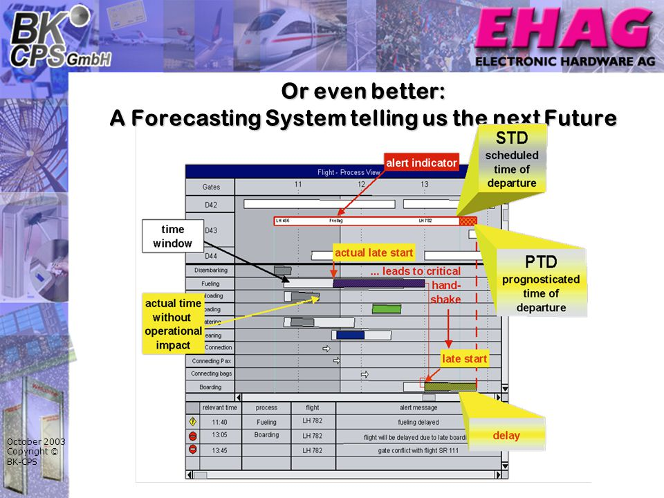 October 2003 Copyright © BK-CPS Or even better: A Forecasting System telling us the next Future