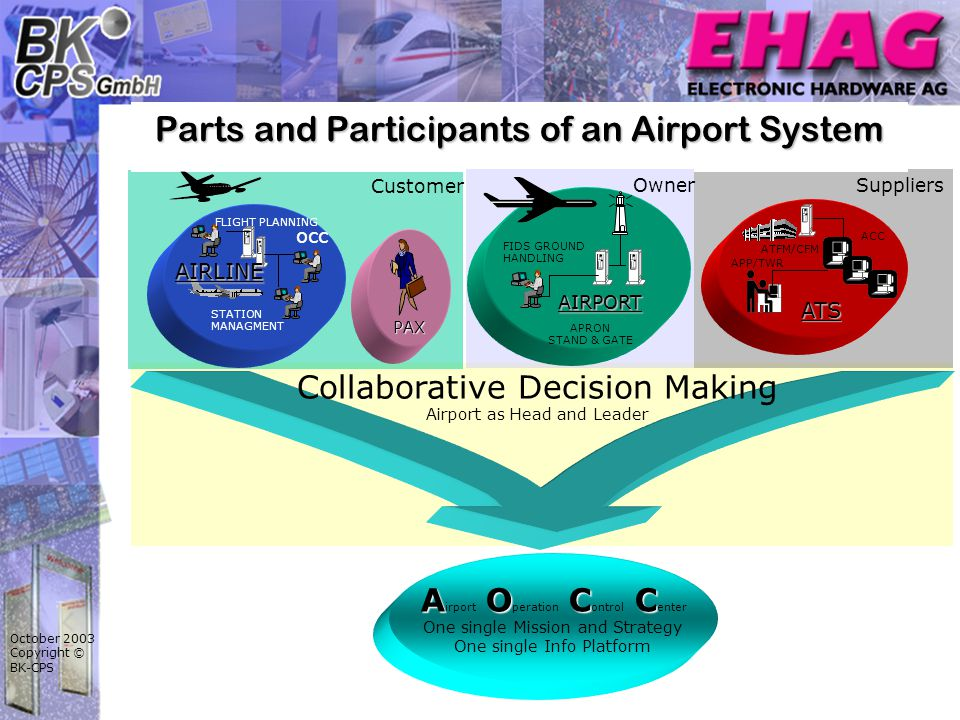 October 2003 Copyright © BK-CPS Customer Suppliers Parts and Participants of an Airport System STATION MANAGMENT FLIGHT PLANNING occ AIRLINE PAX ATS APP/TWR ACC ATFM/CFM Owner AIRPORT FIDS GROUND HANDLING APRON STAND & GATE Collaborative Decision Making Airport as Head and Leader AOCC A irport O peration C ontrol C enter One single Mission and Strategy One single Info Platform