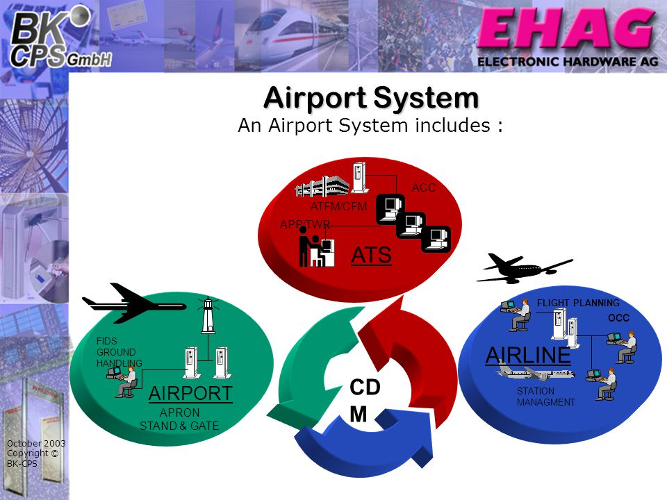 October 2003 Copyright © BK-CPS Airport System Airport System An Airport System includes : STATION MANAGMENT FLIGHT PLANNING occ AIRLINE AIRPORT FIDS GROUND HANDLING APRON STAND & GATE ATS APP/TWR ACC ATFM/CFM CD M