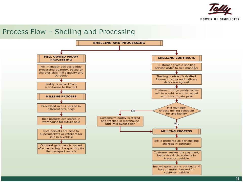 © Tally Solutions Pvt. Ltd. All Rights Reserved 11 Process Flow – Shelling and Processing