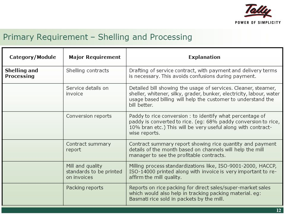© Tally Solutions Pvt. Ltd. All Rights Reserved 12 Primary Requirement – Shelling and Processing Category/ModuleMajor RequirementExplanation Shelling