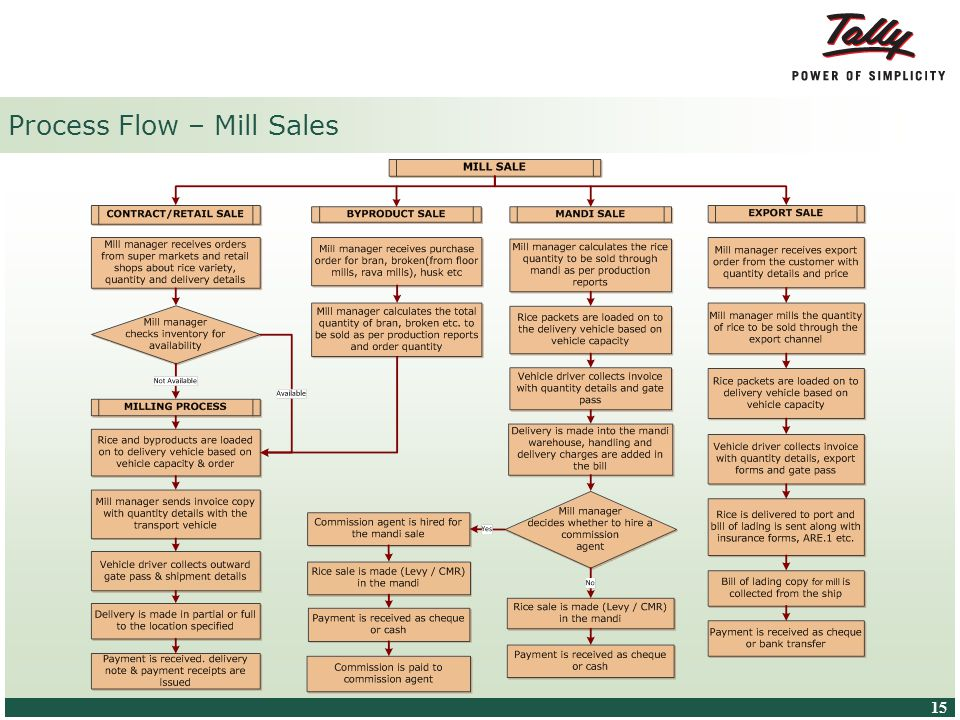 © Tally Solutions Pvt. Ltd. All Rights Reserved 15 Process Flow – Mill Sales