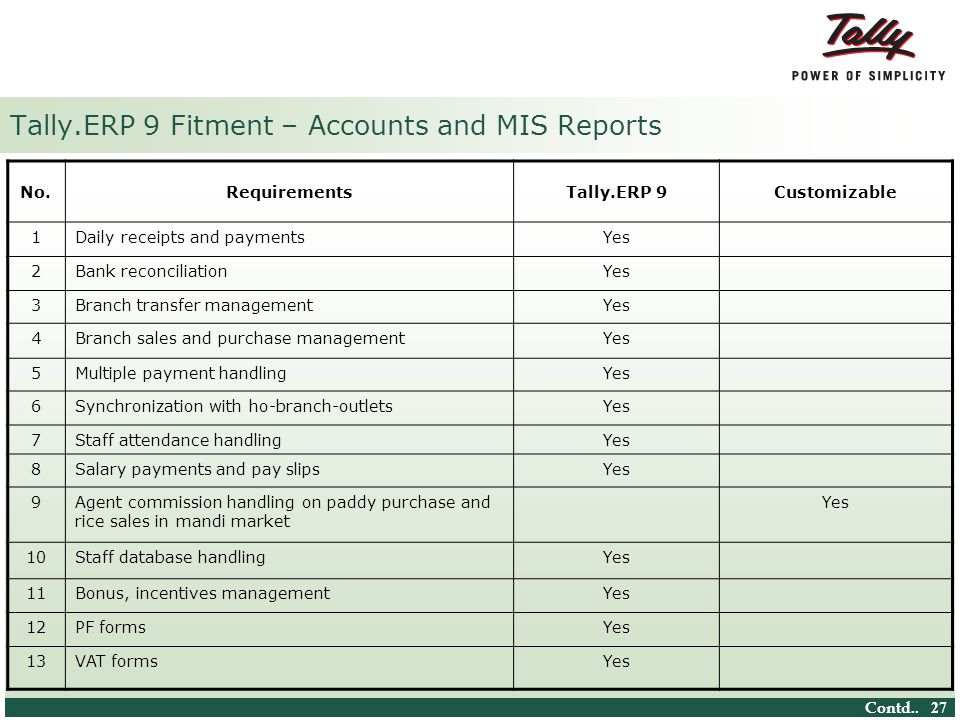 © Tally Solutions Pvt. Ltd. All Rights Reserved 27 Tally.ERP 9 Fitment – Accounts and MIS Reports No.RequirementsTally.ERP 9Customizable 1Daily receip