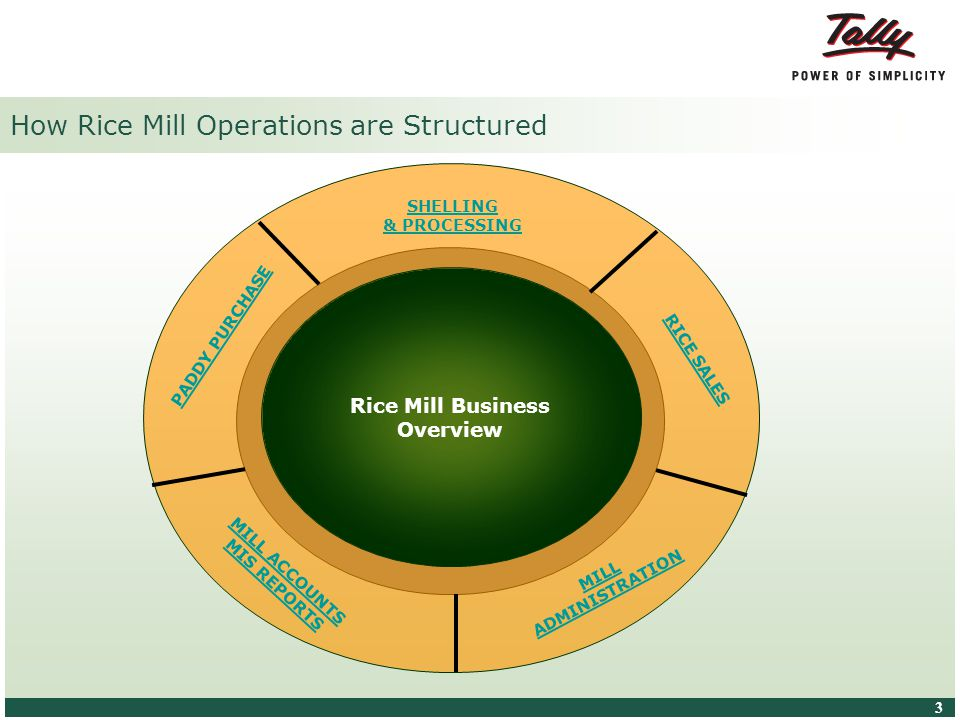 © Tally Solutions Pvt. Ltd. All Rights Reserved 3 3 Rice Mill Business Overview MILL ACCOUNTS MIS REPORTS RICE SALES MILL ADMINISTRATION PADDY PURCHAS