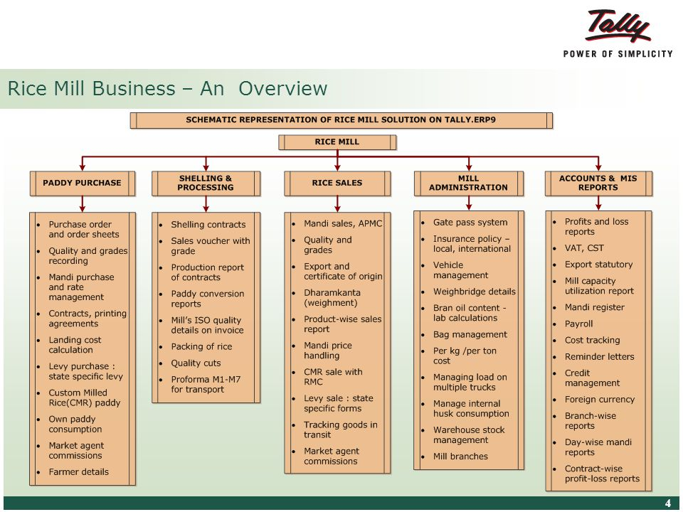 © Tally Solutions Pvt. Ltd. All Rights Reserved 4 4 Rice Mill Business – An Overview