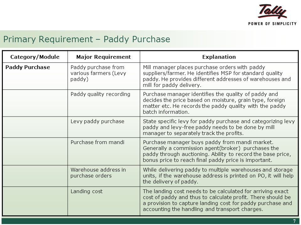 © Tally Solutions Pvt. Ltd. All Rights Reserved 7 7 Primary Requirement – Paddy Purchase Category/ModuleMajor RequirementExplanation Paddy PurchasePad
