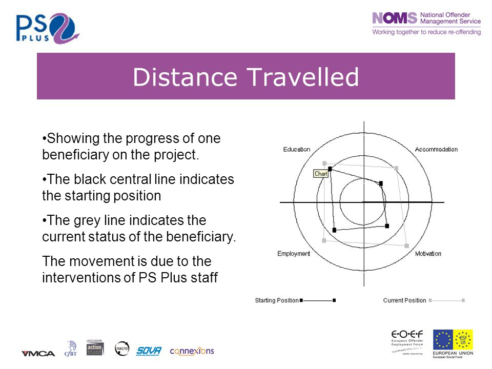 Distance Travelled Showing the progress of one beneficiary on the project. The black central line indicates the starting position The grey line indica
