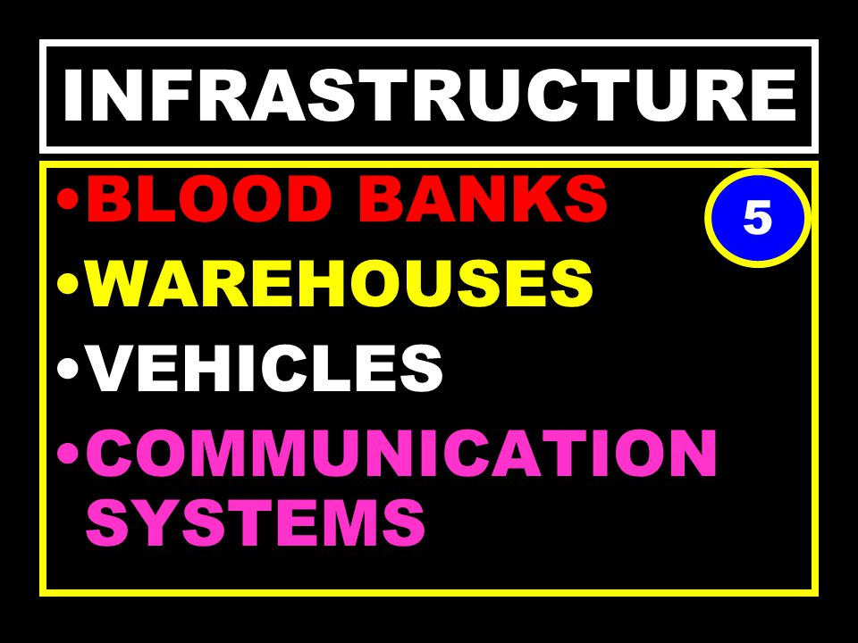INFRASTRUCTURE NETWORK 1. LOCAL 2.INTERNATIONAL MONITORING DEVICES 4