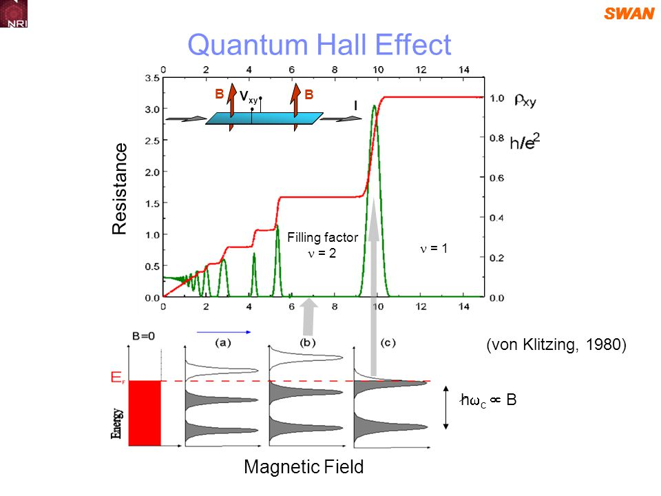 SWAN Resistance Magnetic Field h c B B B I V xy Filling factor = 2 = 1 (von Klitzing, 1980) Quantum Hall Effect