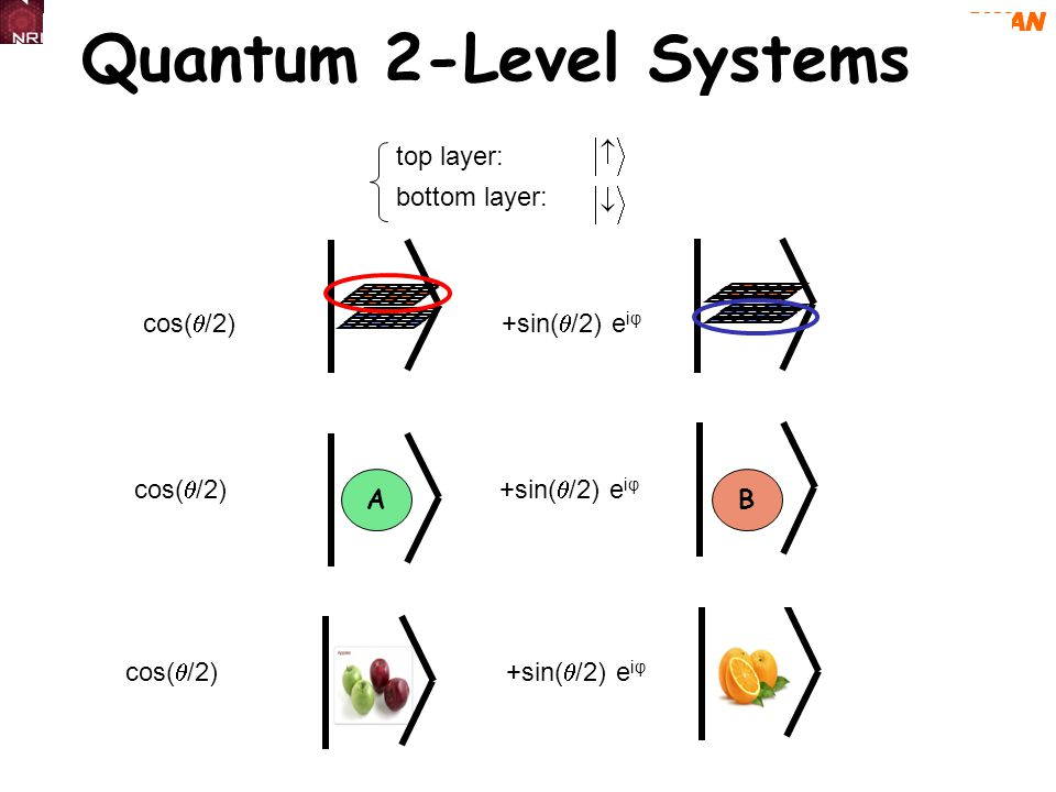 SWAN Quantum 2-Level Systems cos( /2) +sin( /2) e iφ AB top layer: bottom layer: