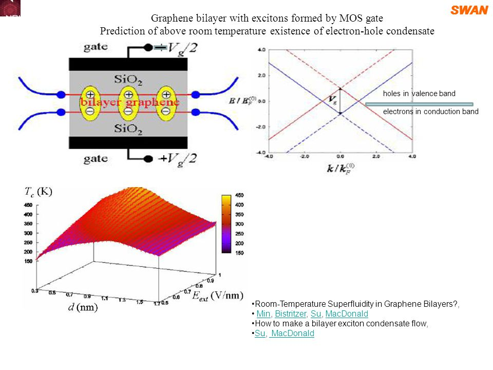 SWAN Graphene bilayer with excitons formed by MOS gate Prediction of above room temperature existence of electron-hole condensate holes in valence band electrons in conduction band Room-Temperature Superfluidity in Graphene Bilayers , Min, Bistritzer, Su, MacDonaldMinBistritzerSuMacDonald How to make a bilayer exciton condensate flow, Su, MacDonaldSu MacDonald +
