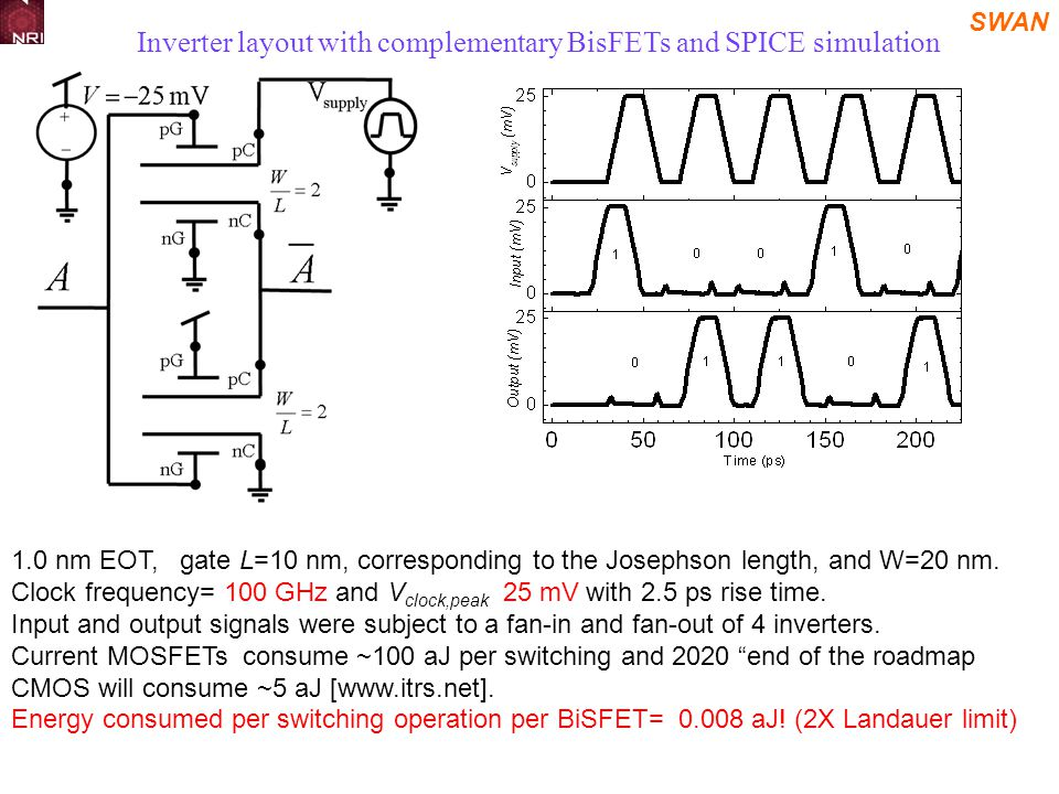 SWAN Inverter layout with complementary BisFETs and SPICE simulation 1.0 nm EOT, gate L=10 nm, corresponding to the Josephson length, and W=20 nm.