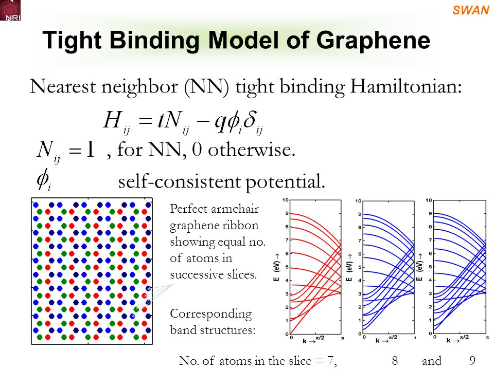 SWAN Tight Binding Model of Graphene Nearest neighbor (NN) tight binding Hamiltonian:, for NN, 0 otherwise.