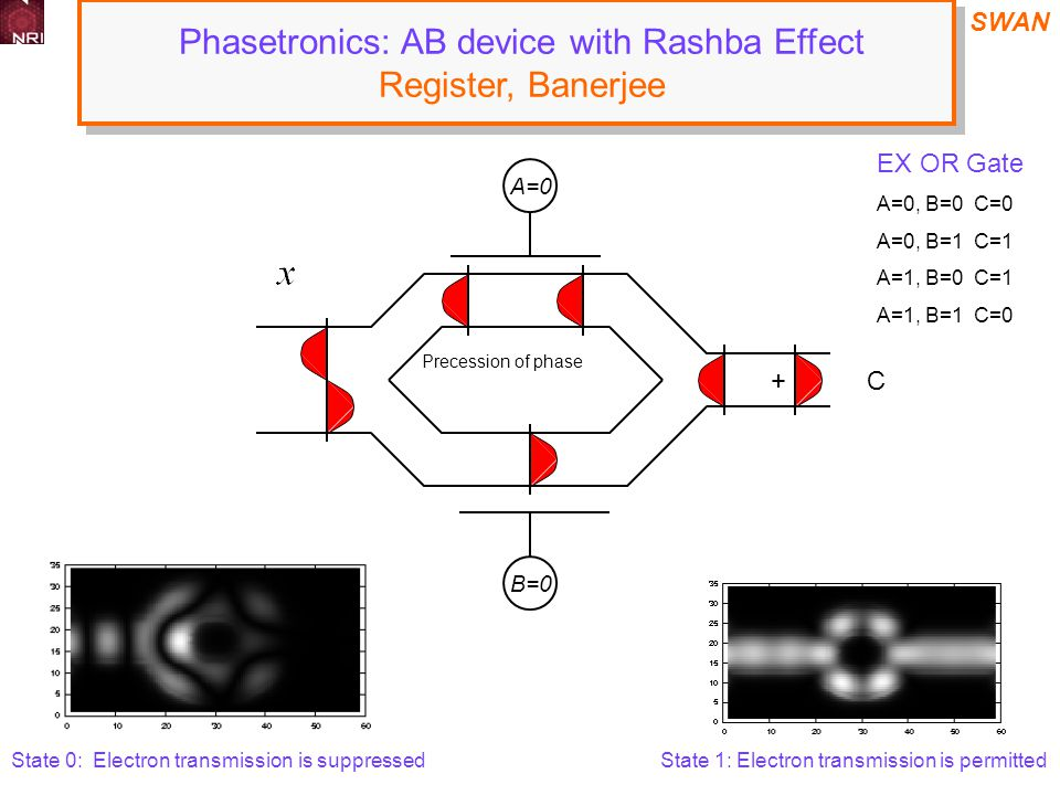 SWAN A=0 Precession of phase + C Phasetronics: AB device with Rashba Effect Register, Banerjee Phasetronics: AB device with Rashba Effect Register, Banerjee B=0 EX OR Gate A=0, B=0 C=0 A=0, B=1 C=1 A=1, B=0 C=1 A=1, B=1 C=0 State 0: Electron transmission is suppressedState 1: Electron transmission is permitted