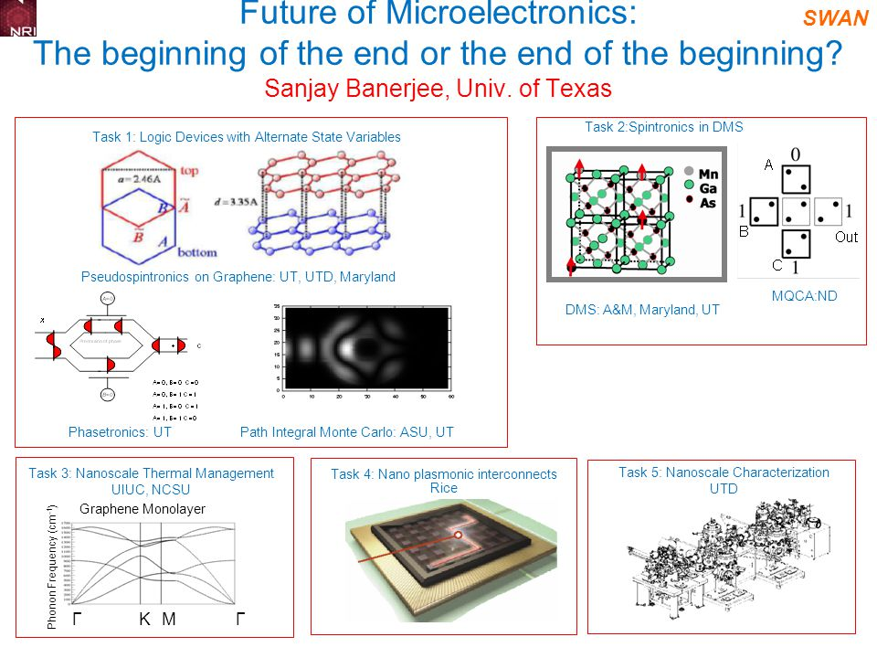SWAN DMS: A&M, Maryland, UT MQCA:ND Phasetronics: UT Path Integral Monte Carlo: ASU, UT Pseudospintronics on Graphene: UT, UTD, Maryland Future of Microelectronics: The beginning of the end or the end of the beginning.