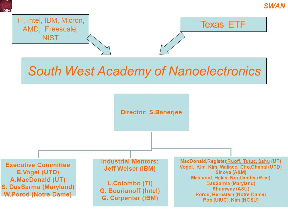 SWAN South West Academy of Nanoelectronics Director: S.Banerjee Executive Committee E.Vogel (UTD) A.MacDonald (UT) S.