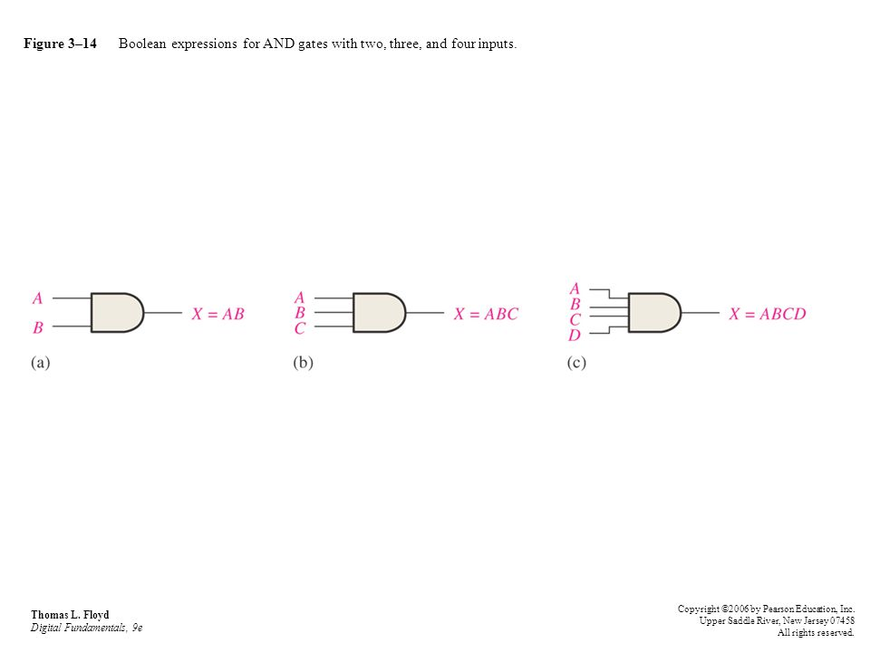 Figure 3–14 Boolean expressions for AND gates with two, three, and four inputs. Thomas L. Floyd Digital Fundamentals, 9e Copyright ©2006 by Pearson Ed