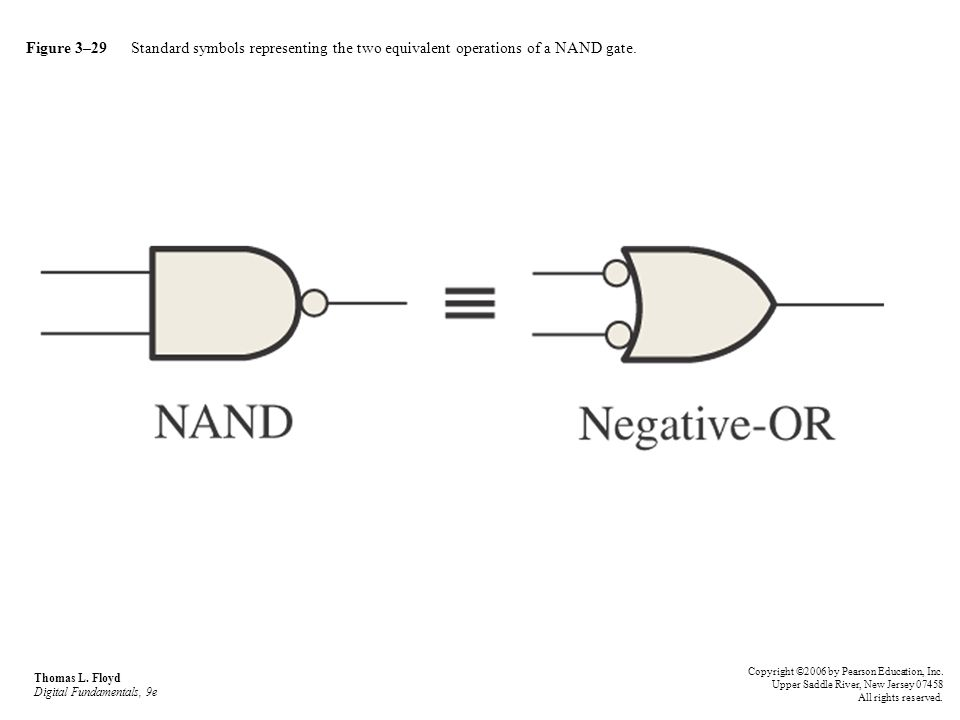 Figure 3–29 Standard symbols representing the two equivalent operations of a NAND gate. Thomas L. Floyd Digital Fundamentals, 9e Copyright ©2006 by Pe