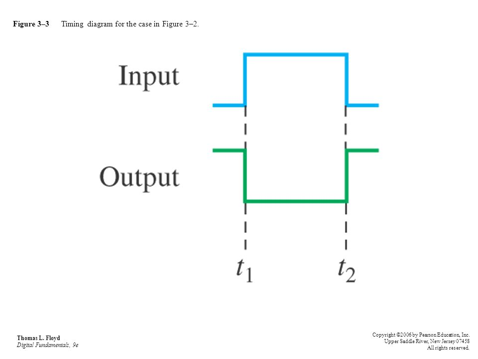 Figure 3–4 Thomas L.Floyd Digital Fundamentals, 9e Copyright ©2006 by Pearson Education, Inc.