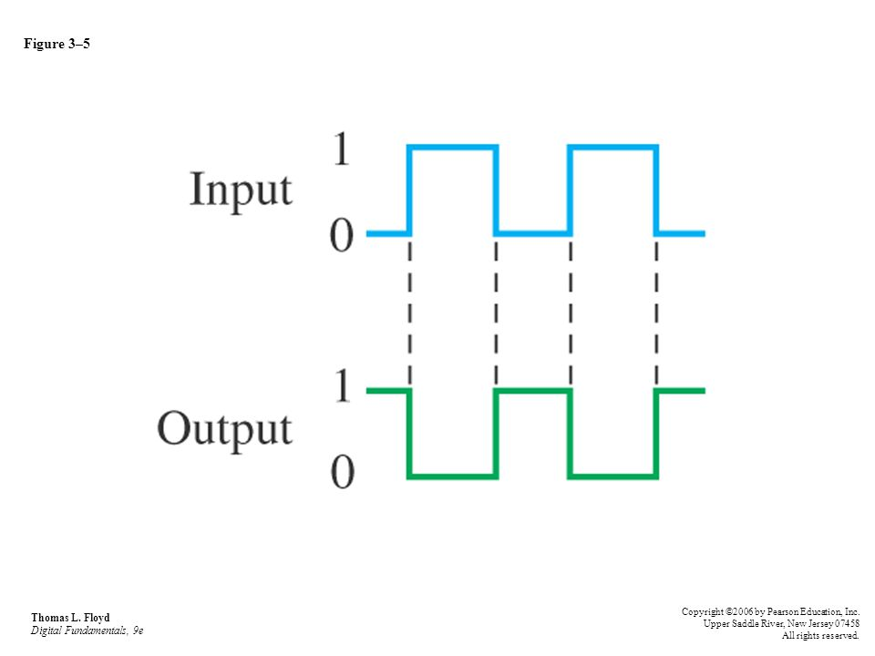 Figure 3–26 Operation of a 2-input NAND gate.Open file F03-26 to verify NAND gate operation.