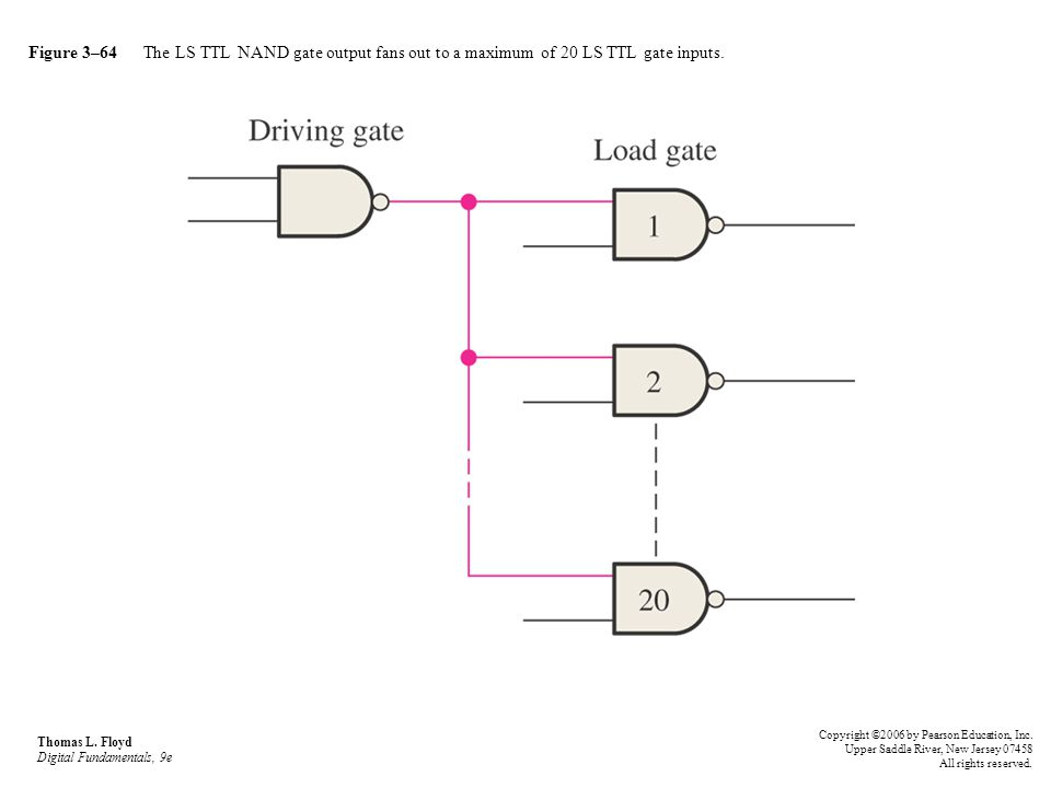 Figure 3–64 The LS TTL NAND gate output fans out to a maximum of 20 LS TTL gate inputs. Thomas L. Floyd Digital Fundamentals, 9e Copyright ©2006 by Pe