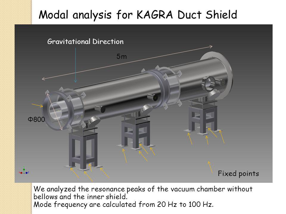 5 Fixed points Modal analysis for KAGRA Duct Shield Φ800 Gravitational Direction We analyzed the resonance peaks of the vacuum chamber without bellows and the inner shield.
