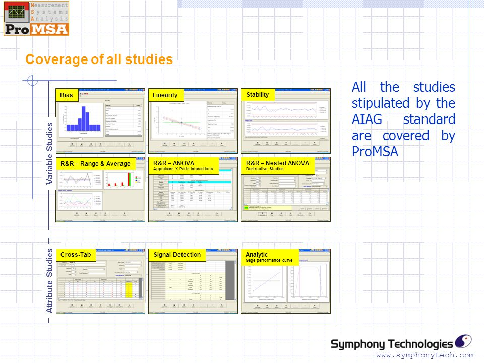 www.symphonytech.com Coverage of all studies All the studies stipulated by the AIAG standard are covered by ProMSA BiasLinearity Stability R&R – Range & Average R&R – ANOVA Appraisers X Parts interactions R&R – Nested ANOVA Destructive Studies Cross-TabSignal DetectionAnalytic Gage performance curve Variable Studies Attribute Studies