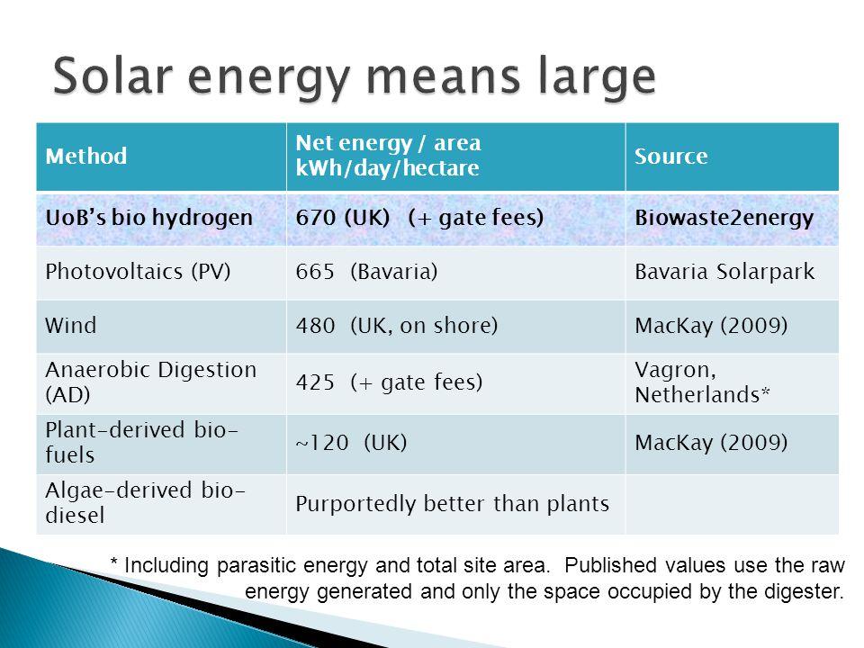 Method Net energy / area kWh/day/hectare Source UoBs bio hydrogen670 (UK) (+ gate fees)Biowaste2energy Photovoltaics (PV)665 (Bavaria)Bavaria Solarpar