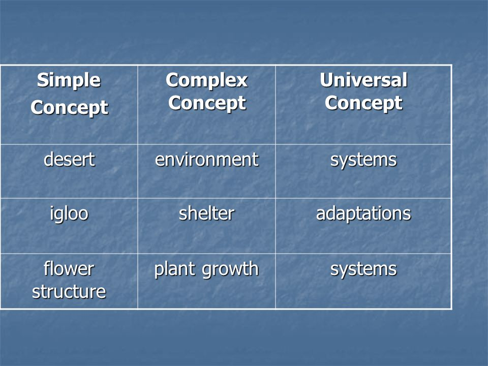 SimpleConcept Complex Concept Universal Concept desertenvironmentsystems iglooshelteradaptations flower structure plant growth systems