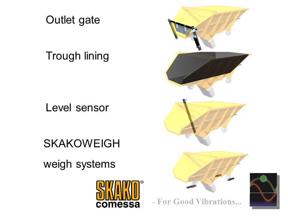 - For Good Vibrations... Outlet gate Trough lining Level sensor SKAKOWEIGH weigh systems