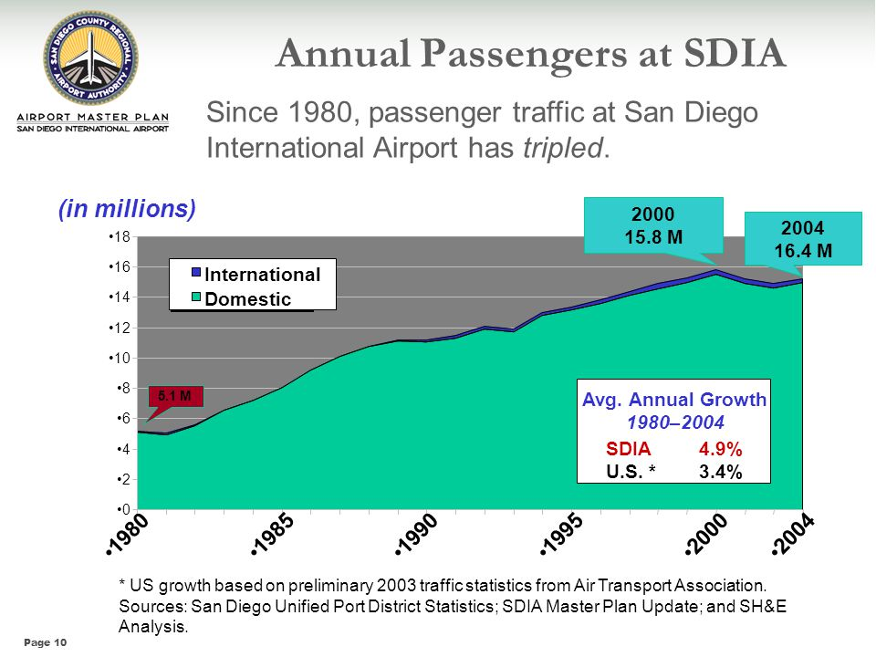 Page 10 0 2 4 6 8 10 12 14 16 18 198019851990199520002004 International Domestic (in millions) * US growth based on preliminary 2003 traffic statistic