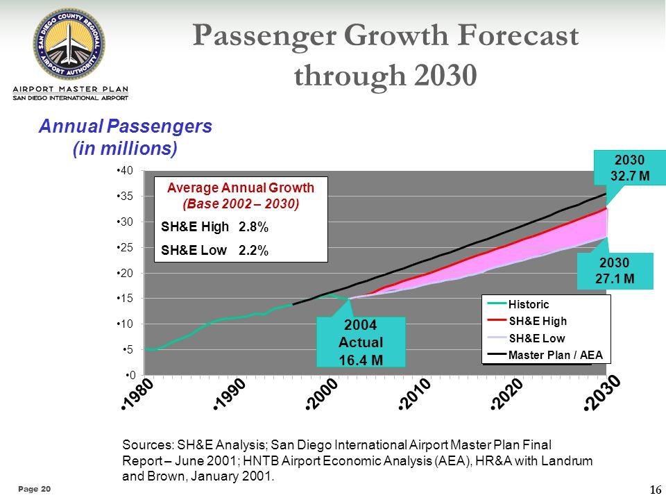 Page 20 Passenger Growth Forecast through 2030 Sources: SH&E Analysis; San Diego International Airport Master Plan Final Report – June 2001; HNTB Airp
