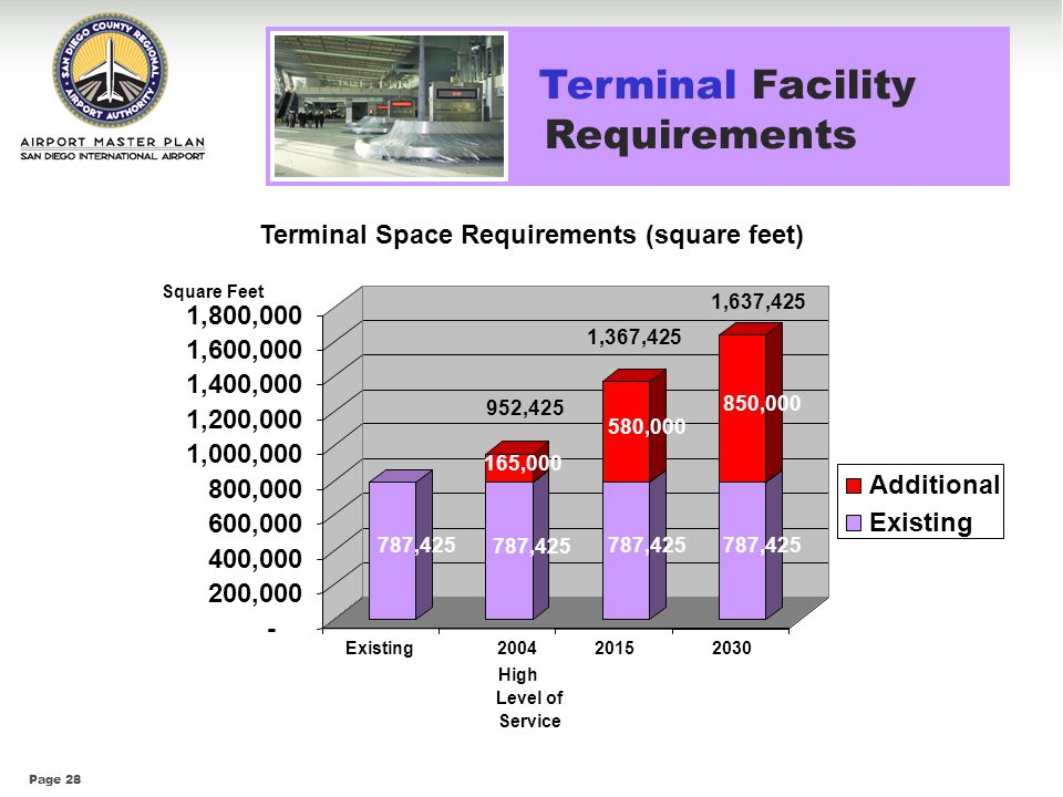 Page 28 Terminal Facility Requirements 787,425 165,000 787,425 580,000 787,425 850,000 - 200,000 400,000 600,000 800,000 1,000,000 1,200,000 1,400,000