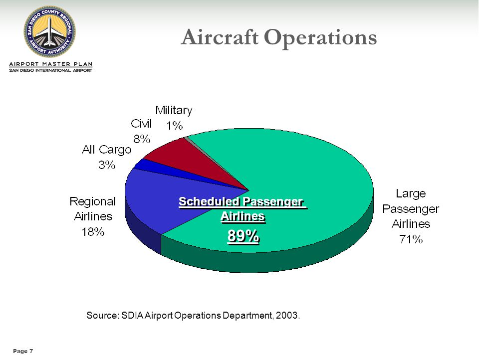 Page 7 Aircraft Operations Source: SDIA Airport Operations Department, 2003. Scheduled Passenger Airlines 89% Scheduled Passenger Airlines 89%