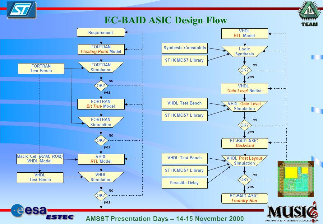 AMSST Presentation Days – 14-15 November 2000 EC-BAID ASIC Design Flow Requirement FORTRAN Floating Point Model FORTRAN Simulation FORTRAN Test Bench