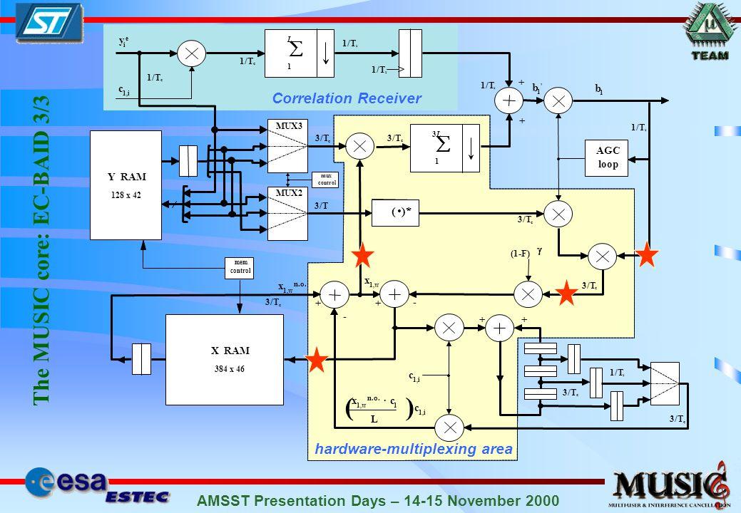 AMSST Presentation Days – 14-15 November 2000 Correlation Receiver The MUSIC core: EC-BAID 3/3 1/T c s s y i e c 1,i 1/T c L 1 L 3 1 3/T c 1/T s + + 3