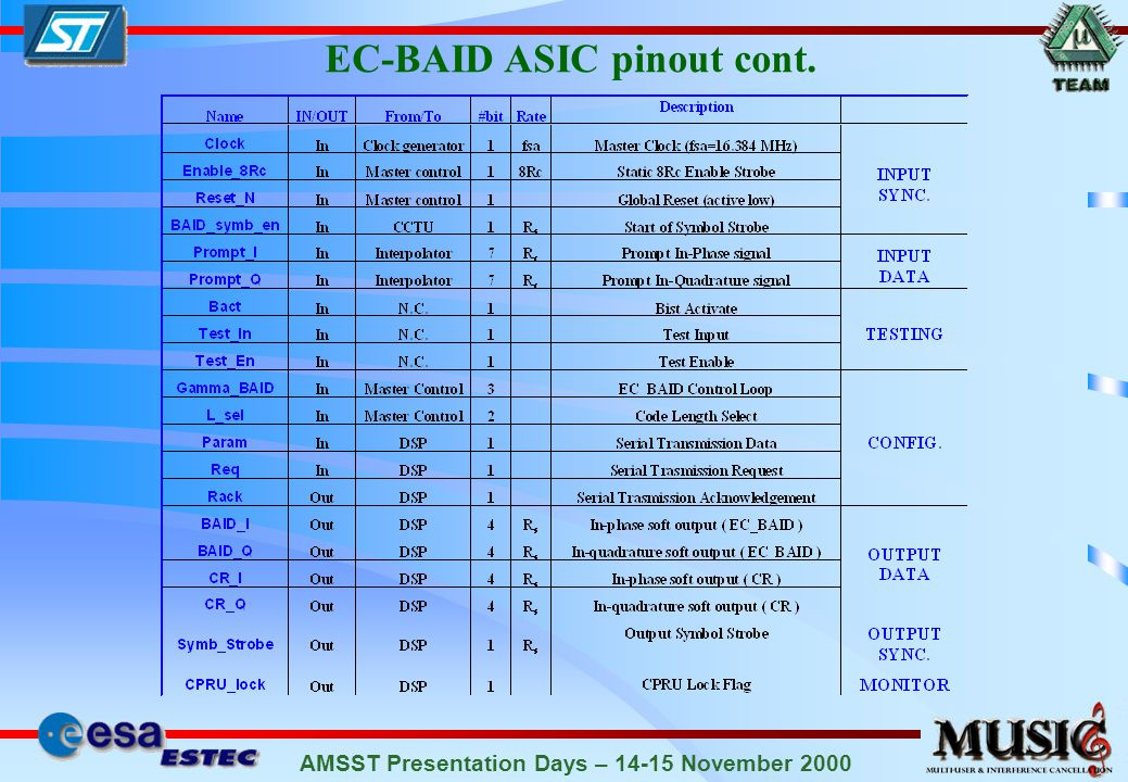 AMSST Presentation Days – 14-15 November 2000 EC-BAID ASIC pinout cont.