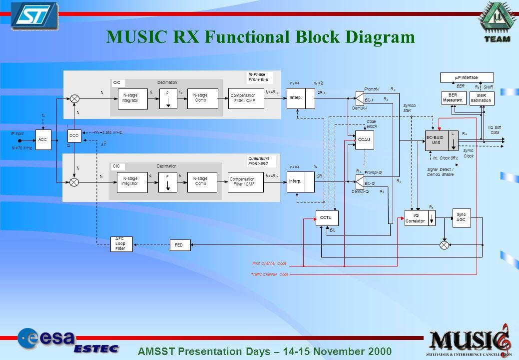 AMSST Presentation Days – 14-15 November 2000 MUSIC RX Functional Block Diagram