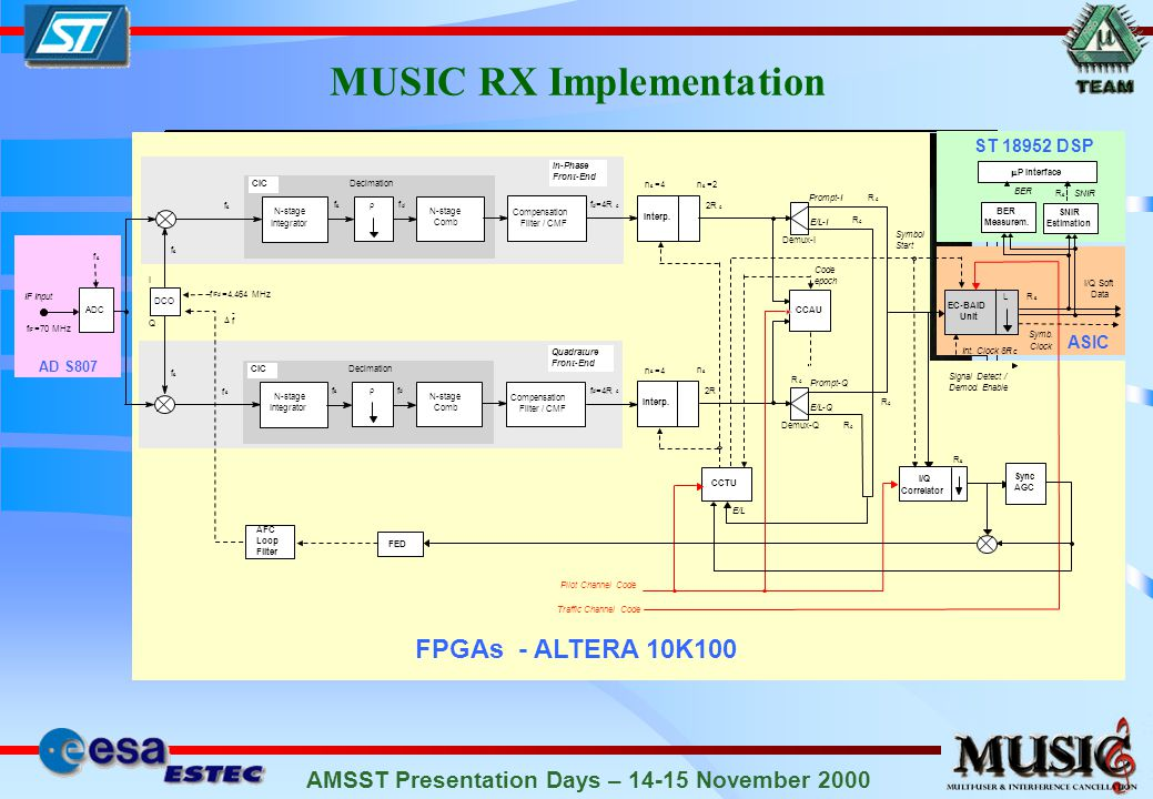 AMSST Presentation Days – 14-15 November 2000 MUSIC RX Implementation AD S807 FPGAs - ALTERA 10K100 ST 18952 DSP ASIC ADC DCO I Q N-stage Integrator Decimation In-Phase Front-End N-stage Comb Compensation Filter / CMF CIC f s f s f d f d =4R c f ˆ N-stage Integrator Decimation Quadrature Front-End N-stage Comb Compensation Filter / CMF CIC f s f s f d f s f s 2 n s =4 Interp.